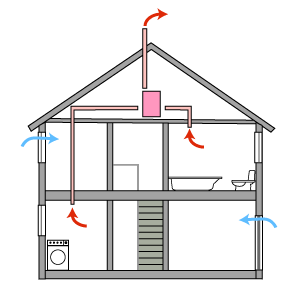 What is a Mechanical Ventilation System?
