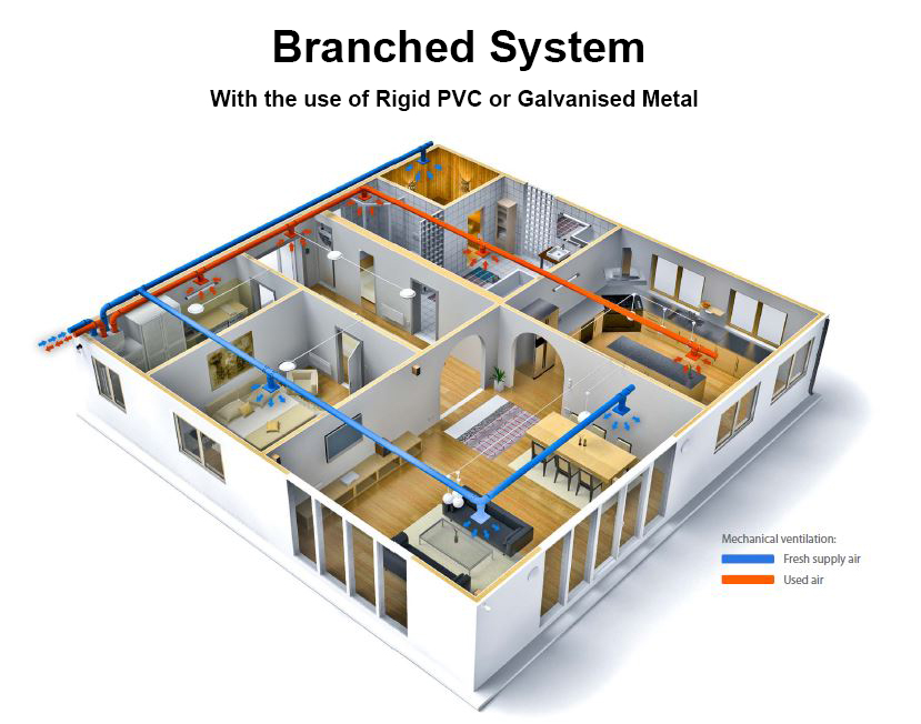 Branched System with the use of rigid PVC or galvanised metal