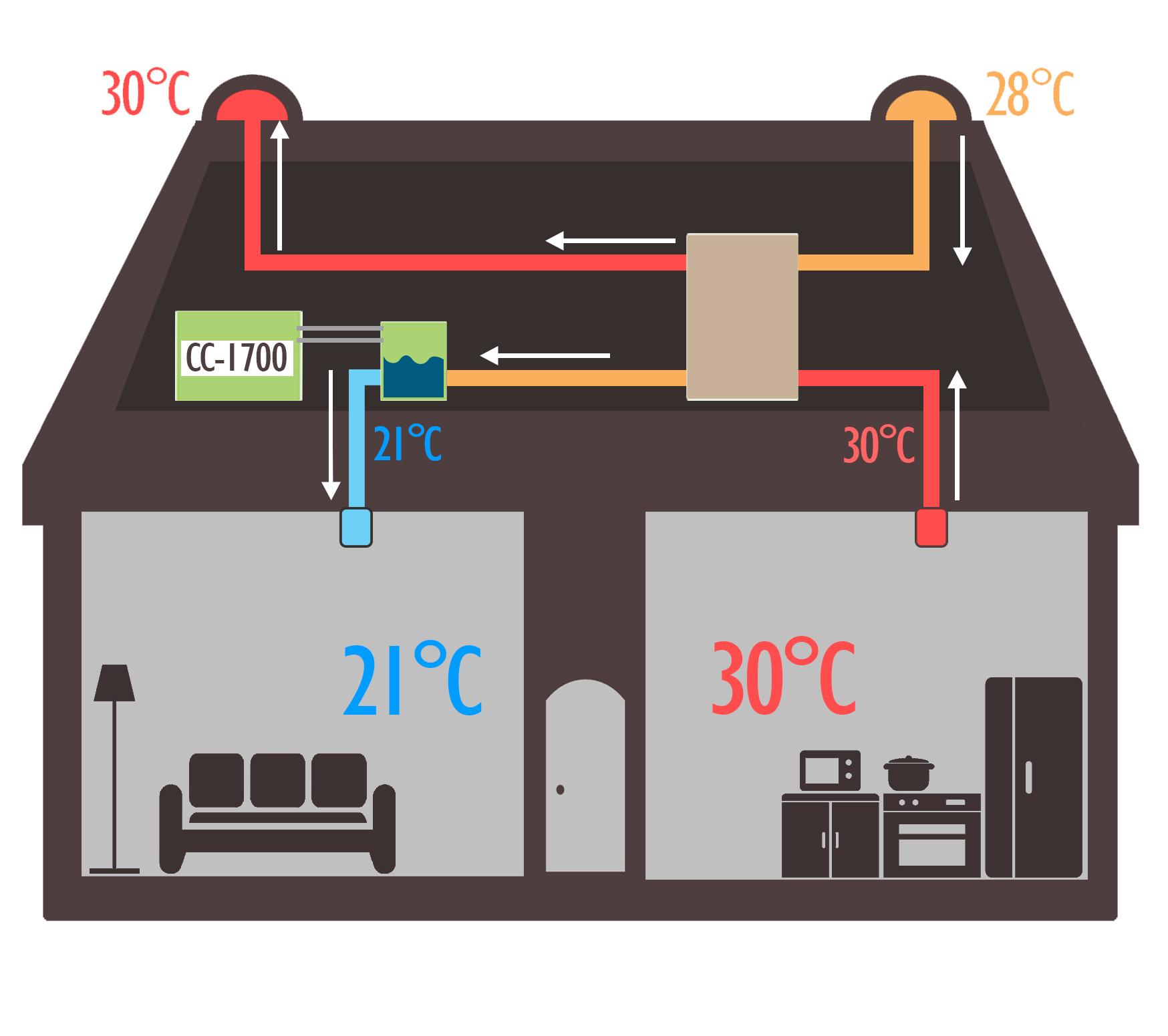 comfort cooler house