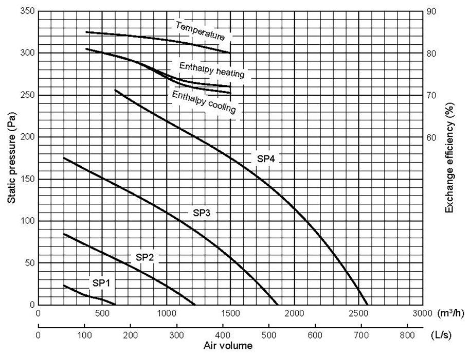 Mitsubishi LGH150 Airflow Rates