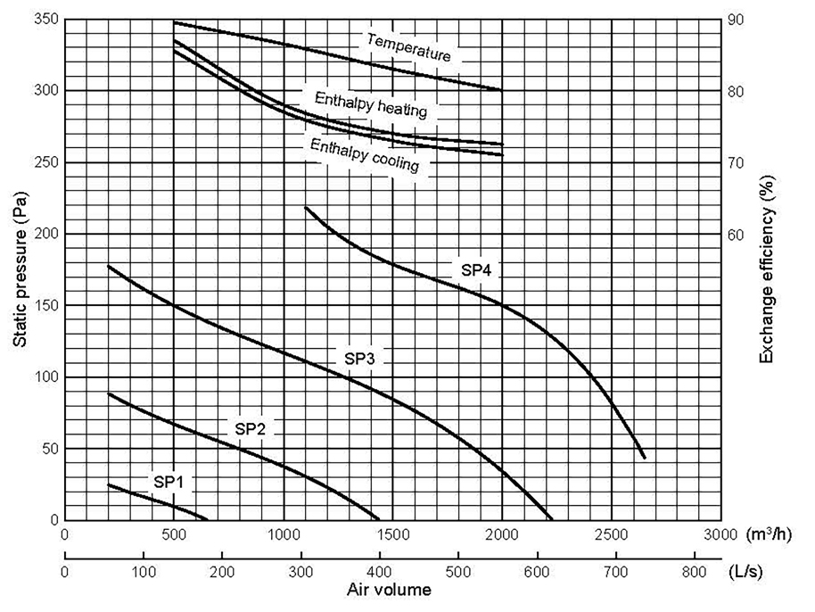 Mitsubishi LGH200 Airflow Rates