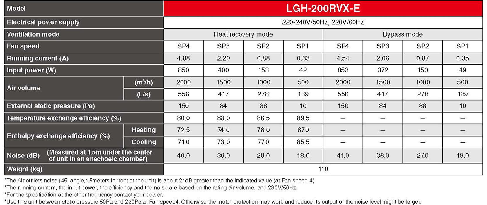 Mitsubishi LGH200 Specifcation