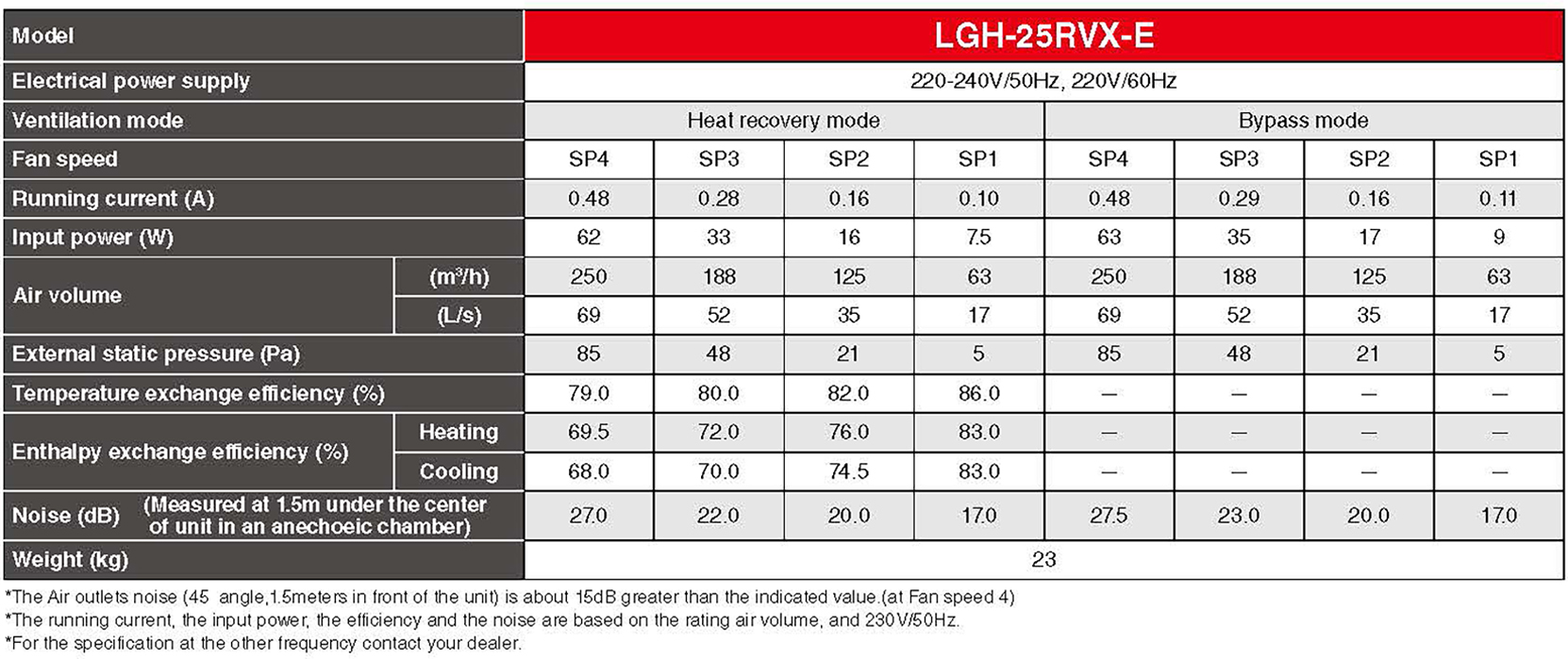 Mitsubishi LGH25-RVX Specification