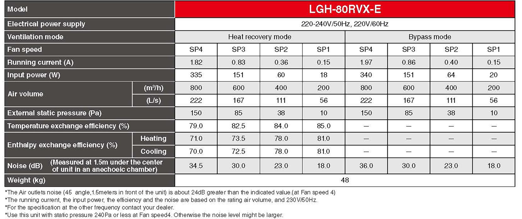 Mitsubishi LGH80 Specification
