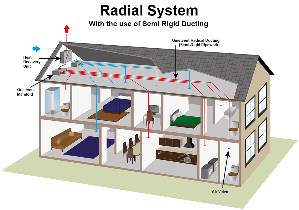 Radial System with the use of semi rigid ducting