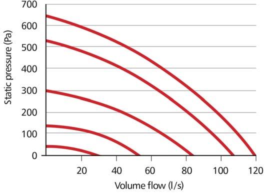 domus mev flow rates