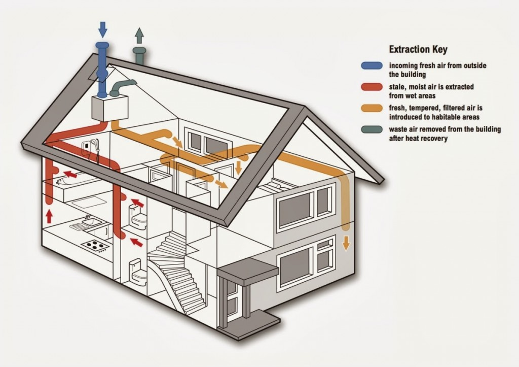 how does heat recovery work