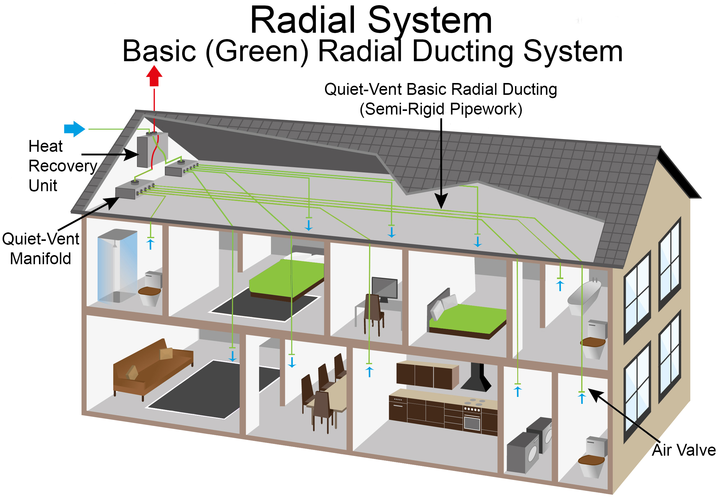 basic radial ducting system