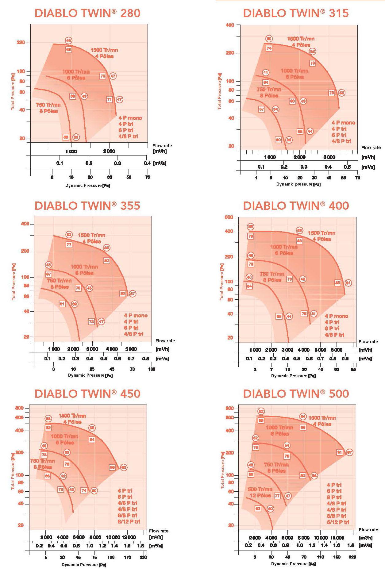 Caladair Diablo Twin Air Flow Rates