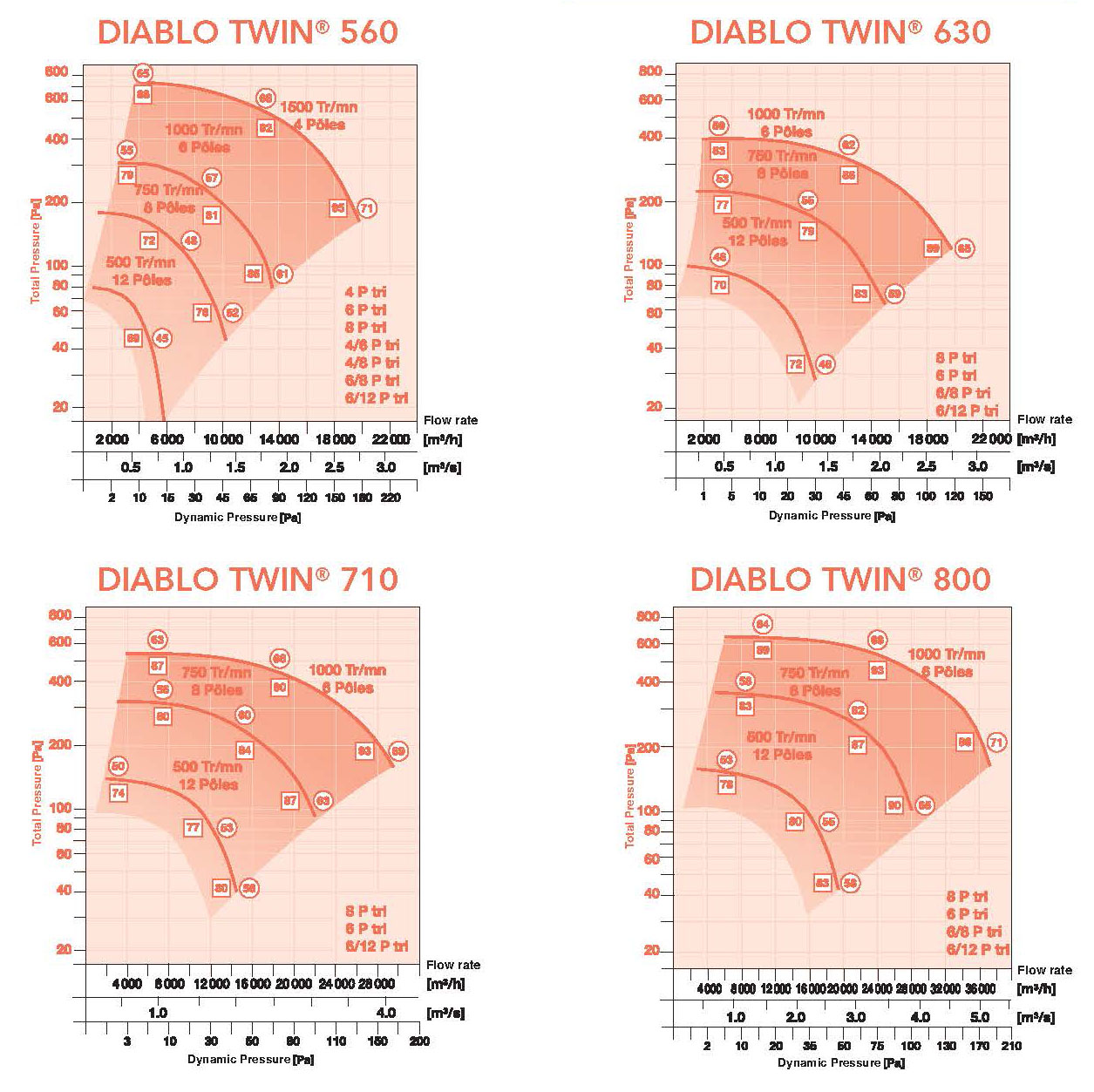 Caladair Diablo Twin Air Flow Rates