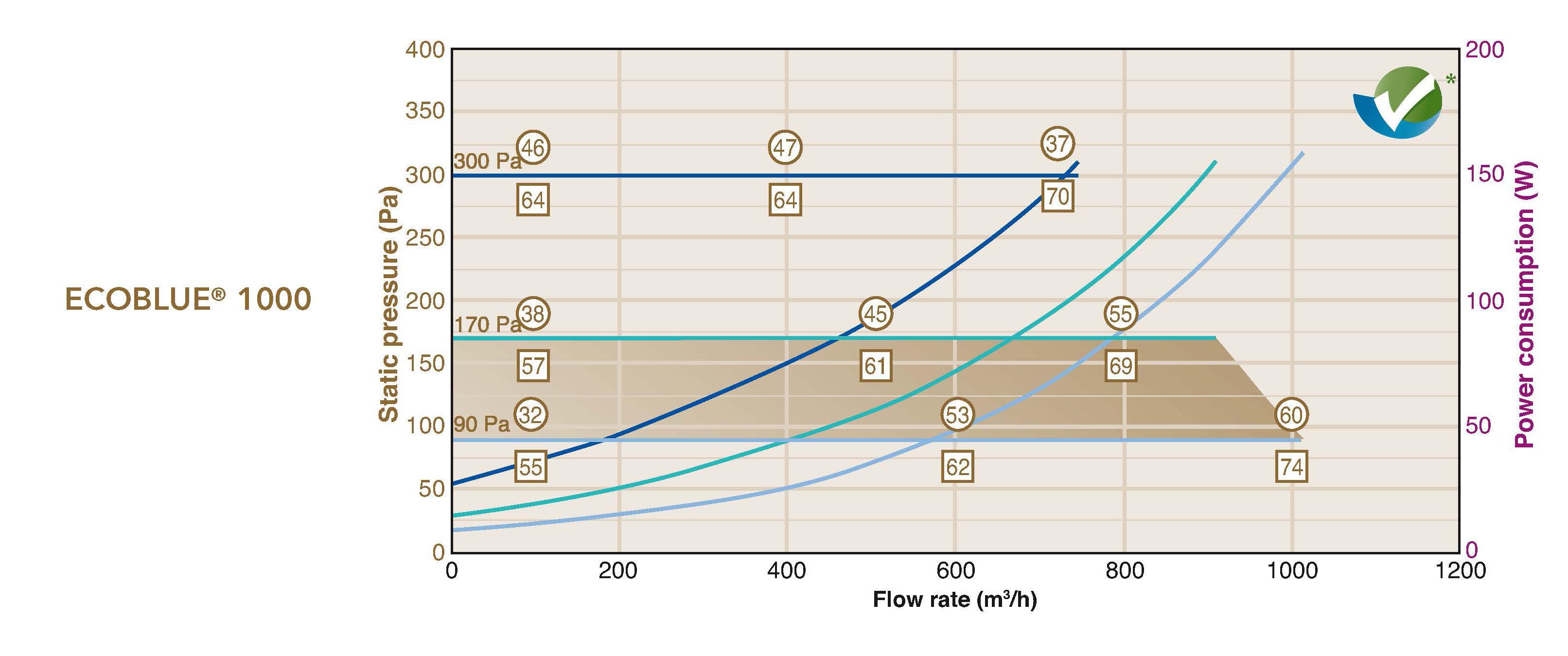 ecoblue 1000 flow rates