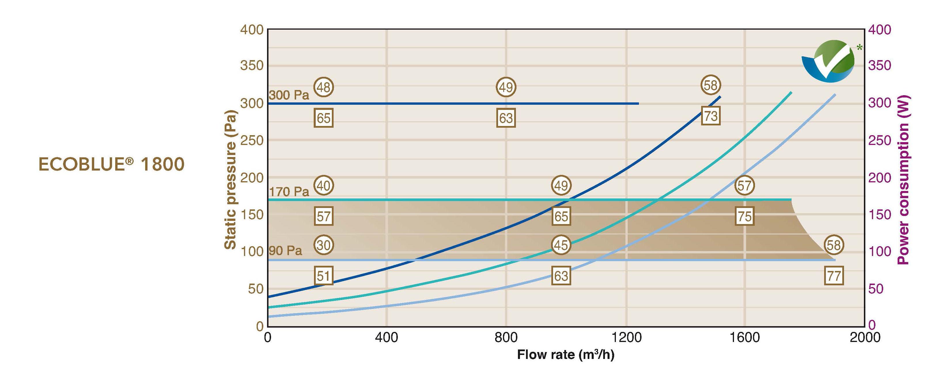 ecoblue 1800 flow rates