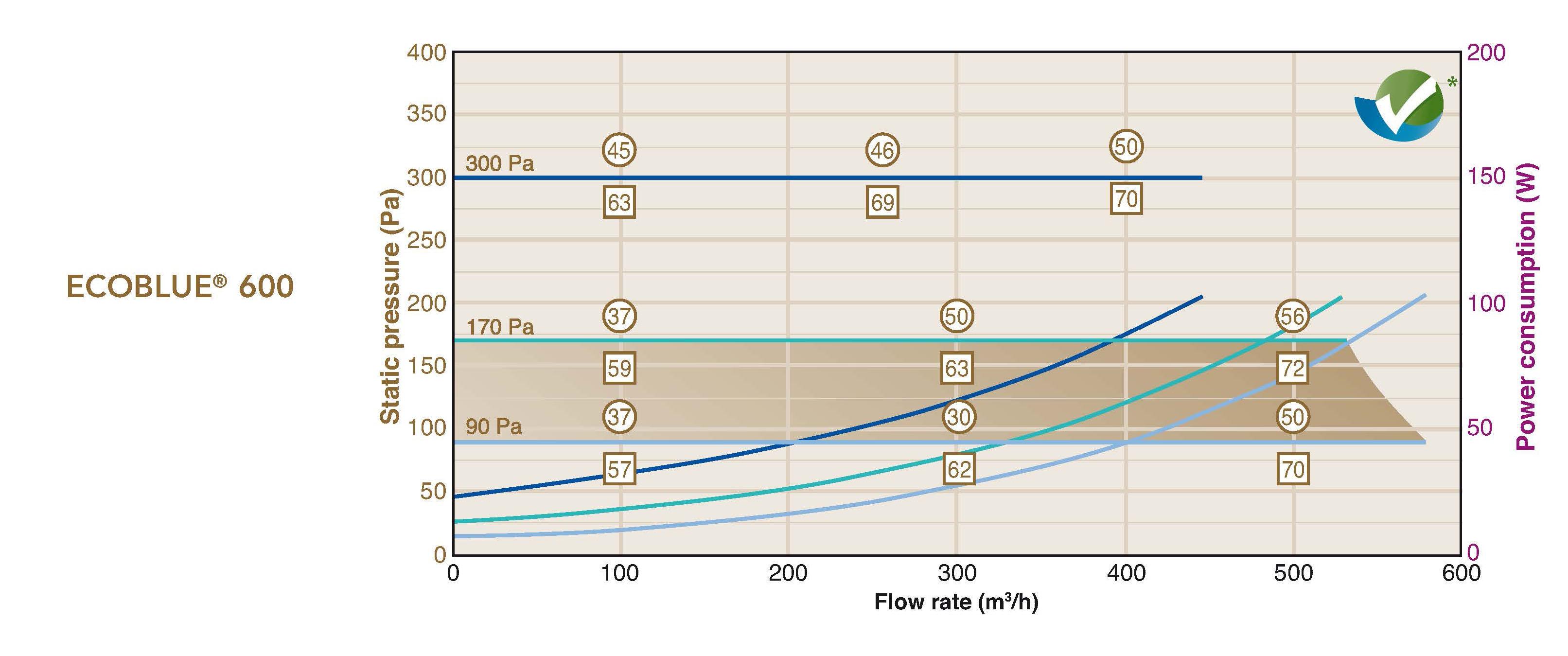 ecoblue 600 flow rates