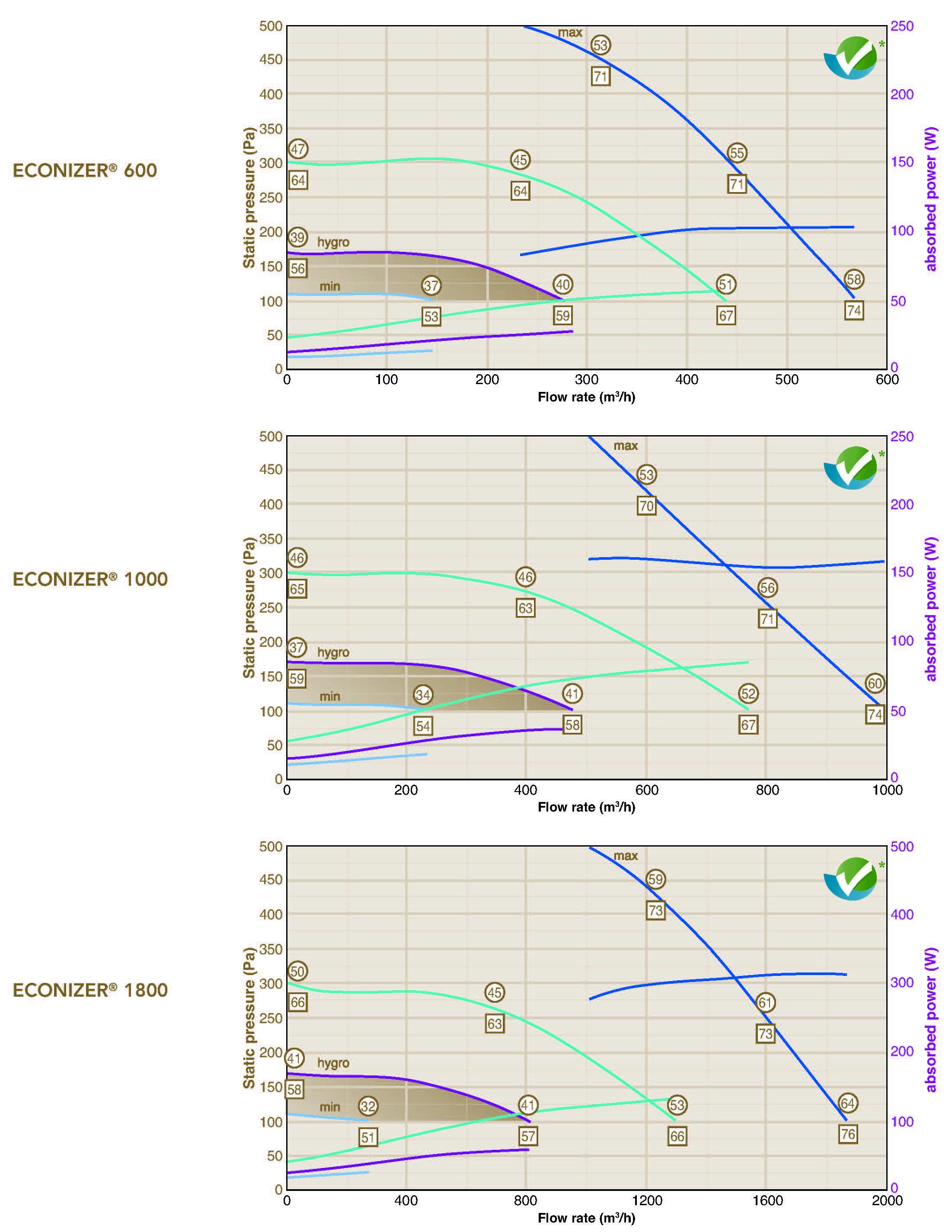 econizer flow rates