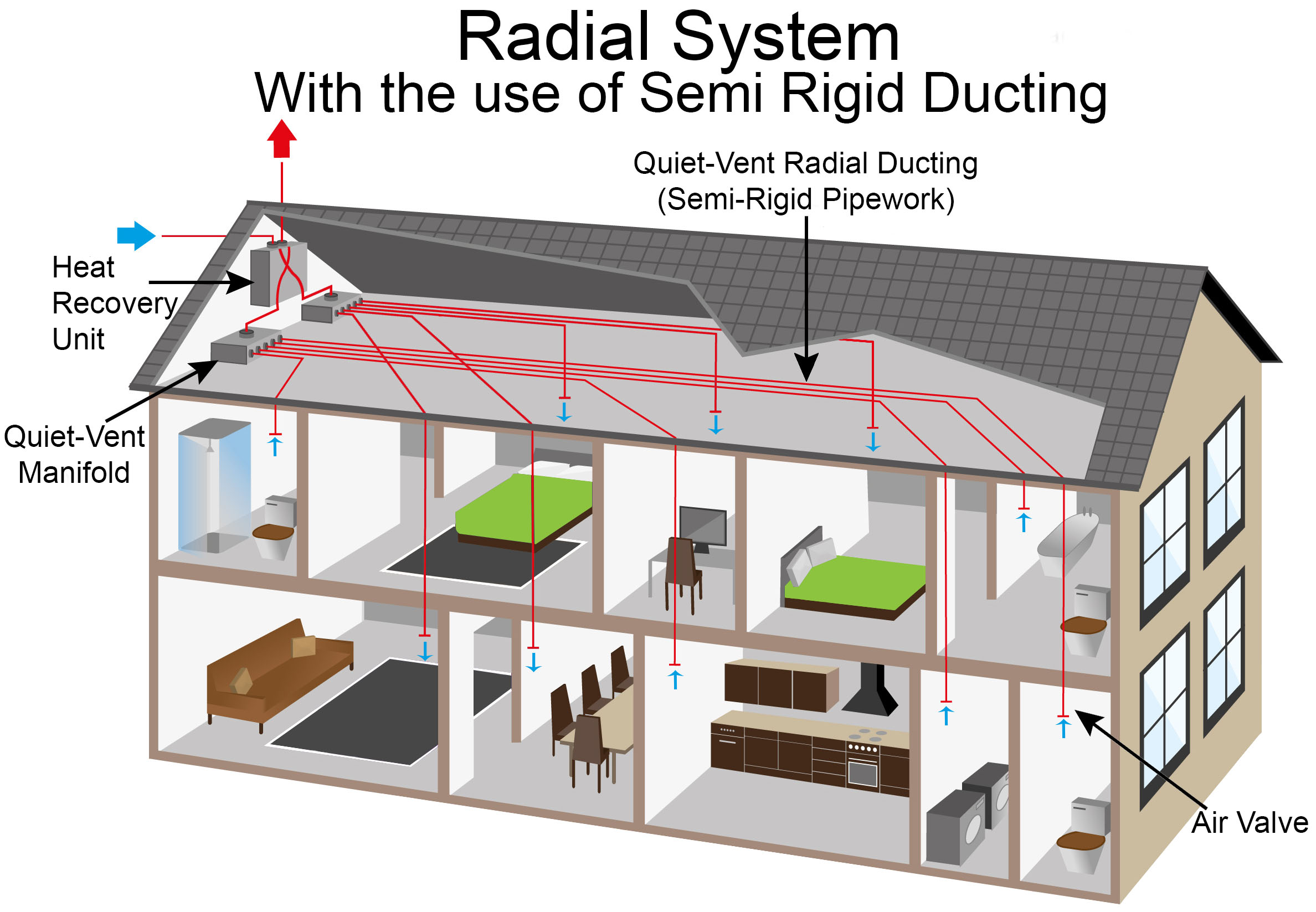 quiet-vent radial house
