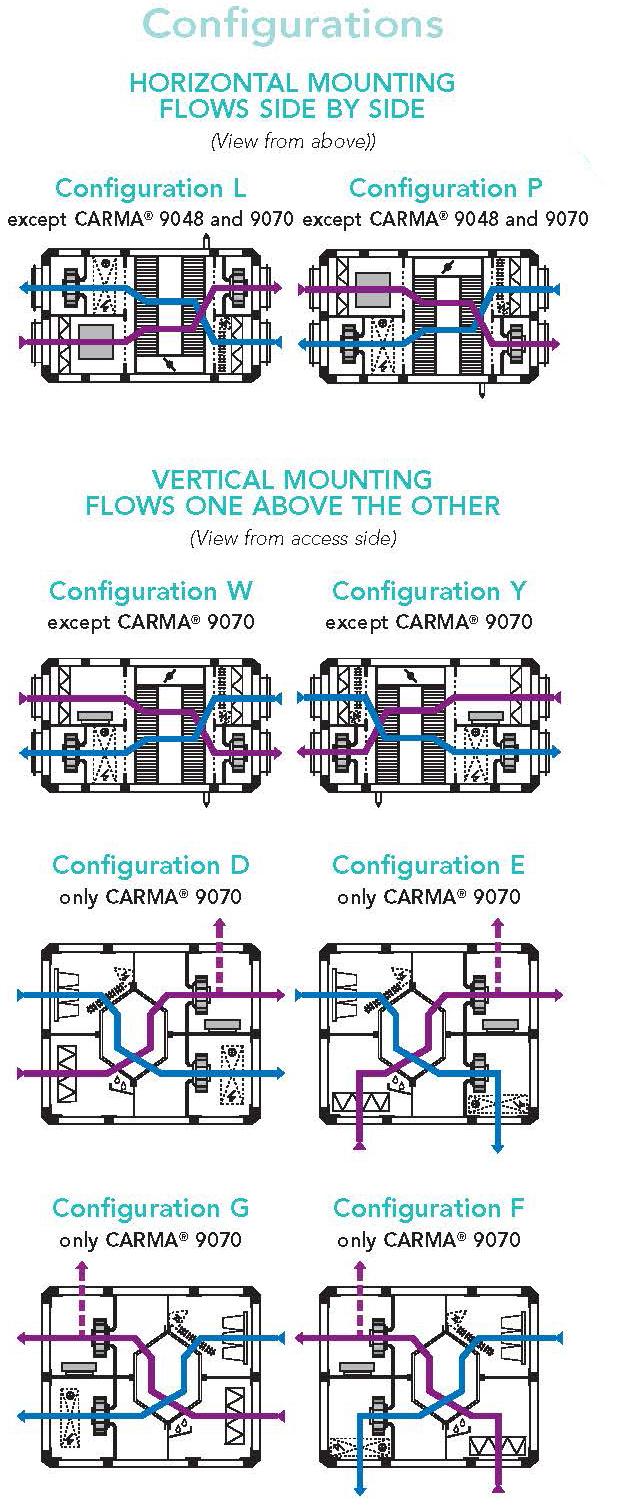 Carma Configurations