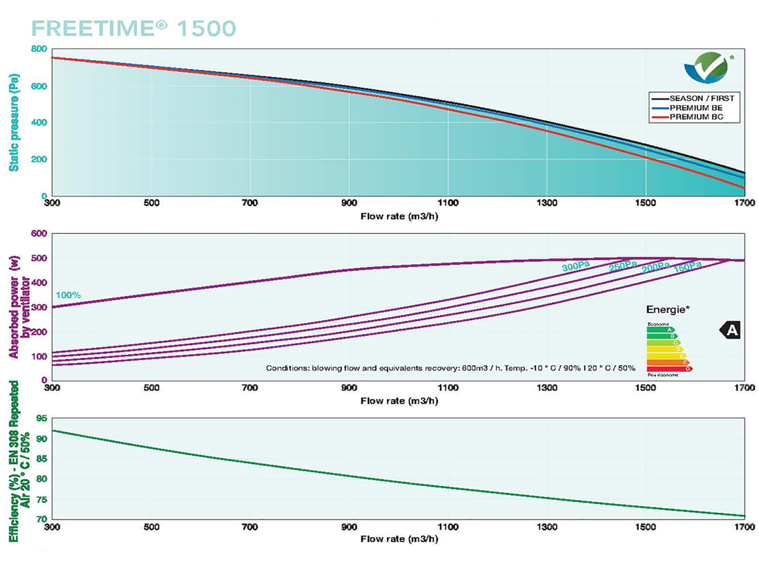 Freetime 1500 flow rates