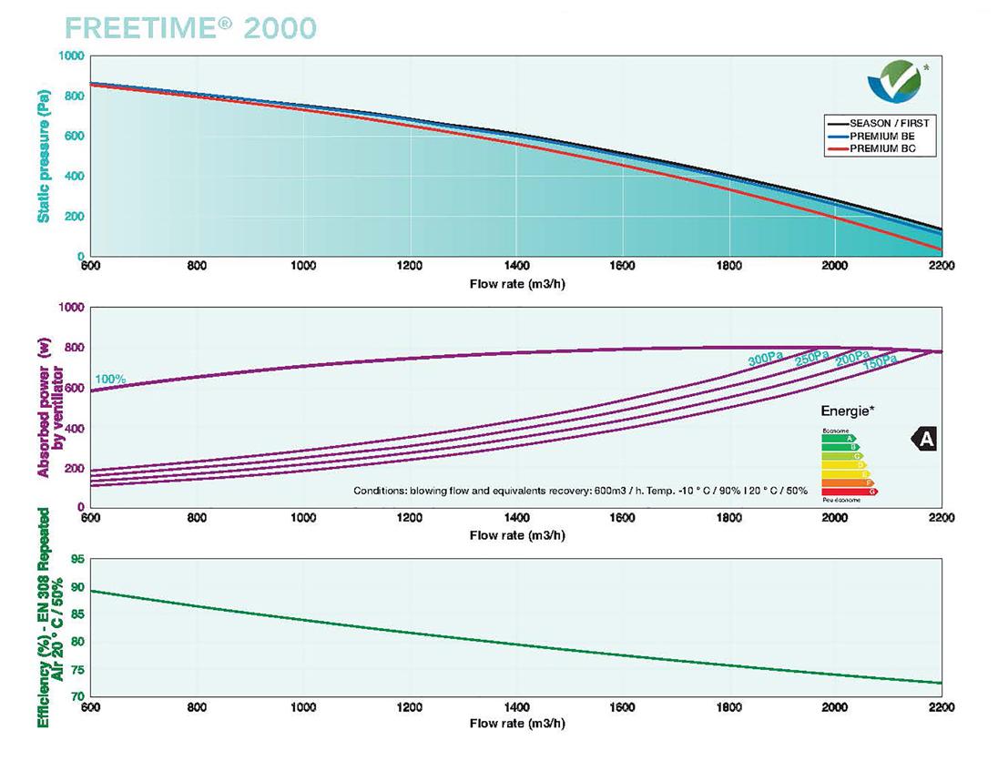 Caladair Freetime 2000 flow rates