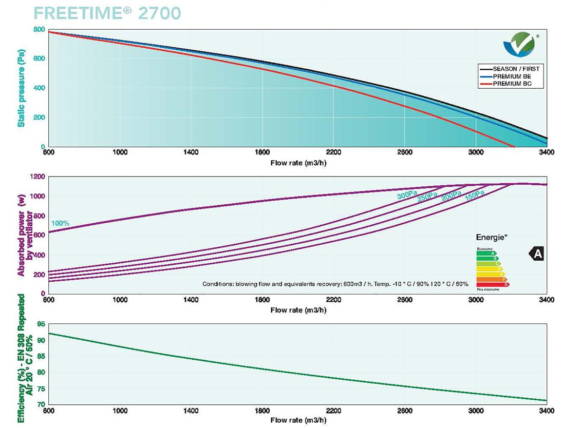 Caladair Freetime 2700 flow rates