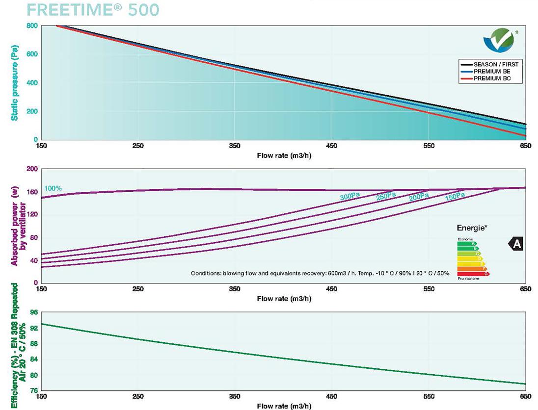 Freetime Flow Rates