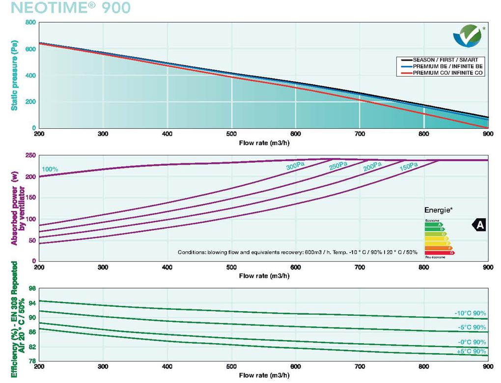 Caladair Neotime 600 flow rates