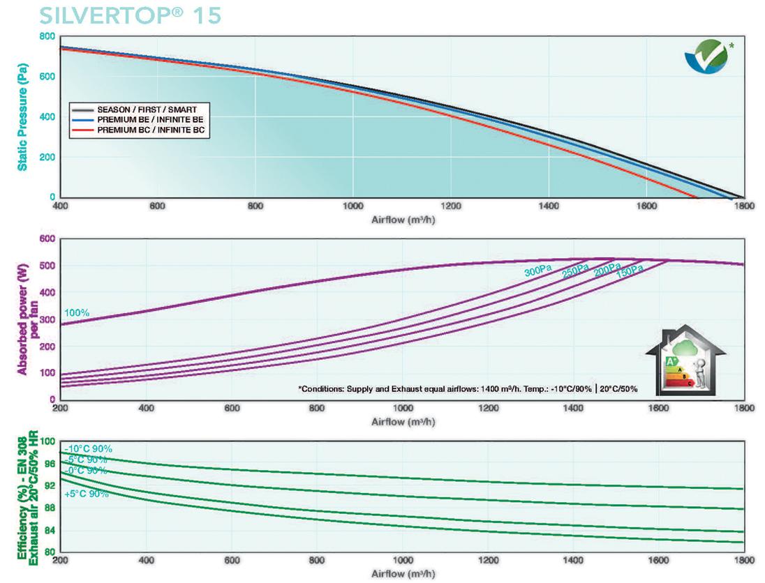 Caladair Silvertop smart eco 15