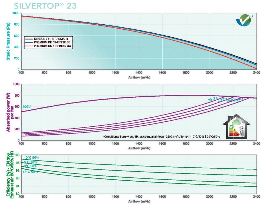Caladair Silvertop 23 Flow Rates