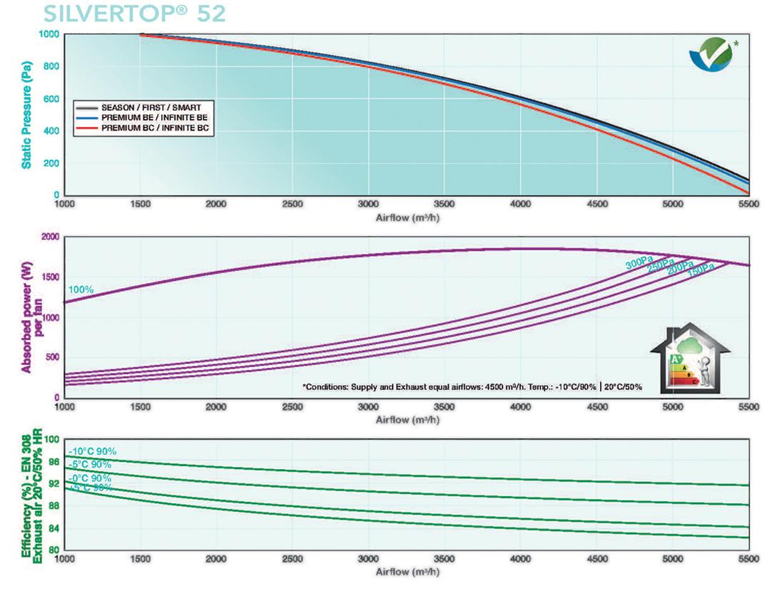 Silvertop 52 Flow Rates