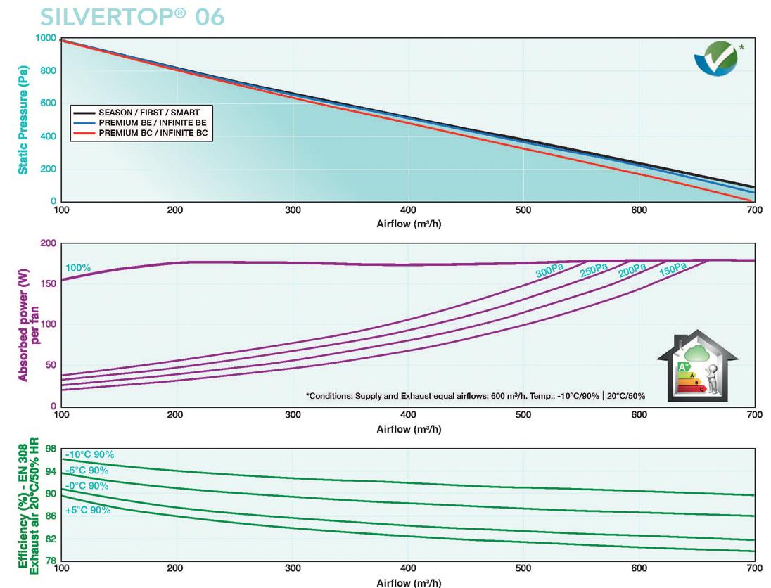 Silvertop 06 Flow Rates
