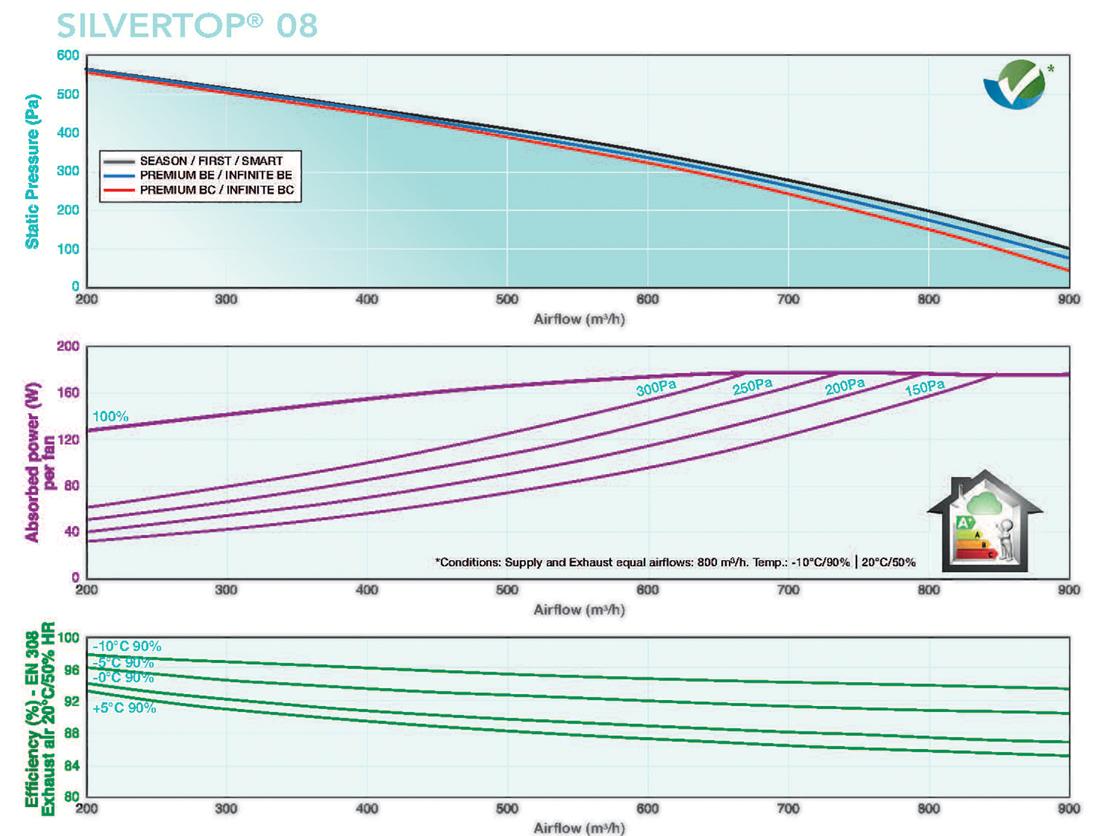 Silvertop 08 Flow Rates