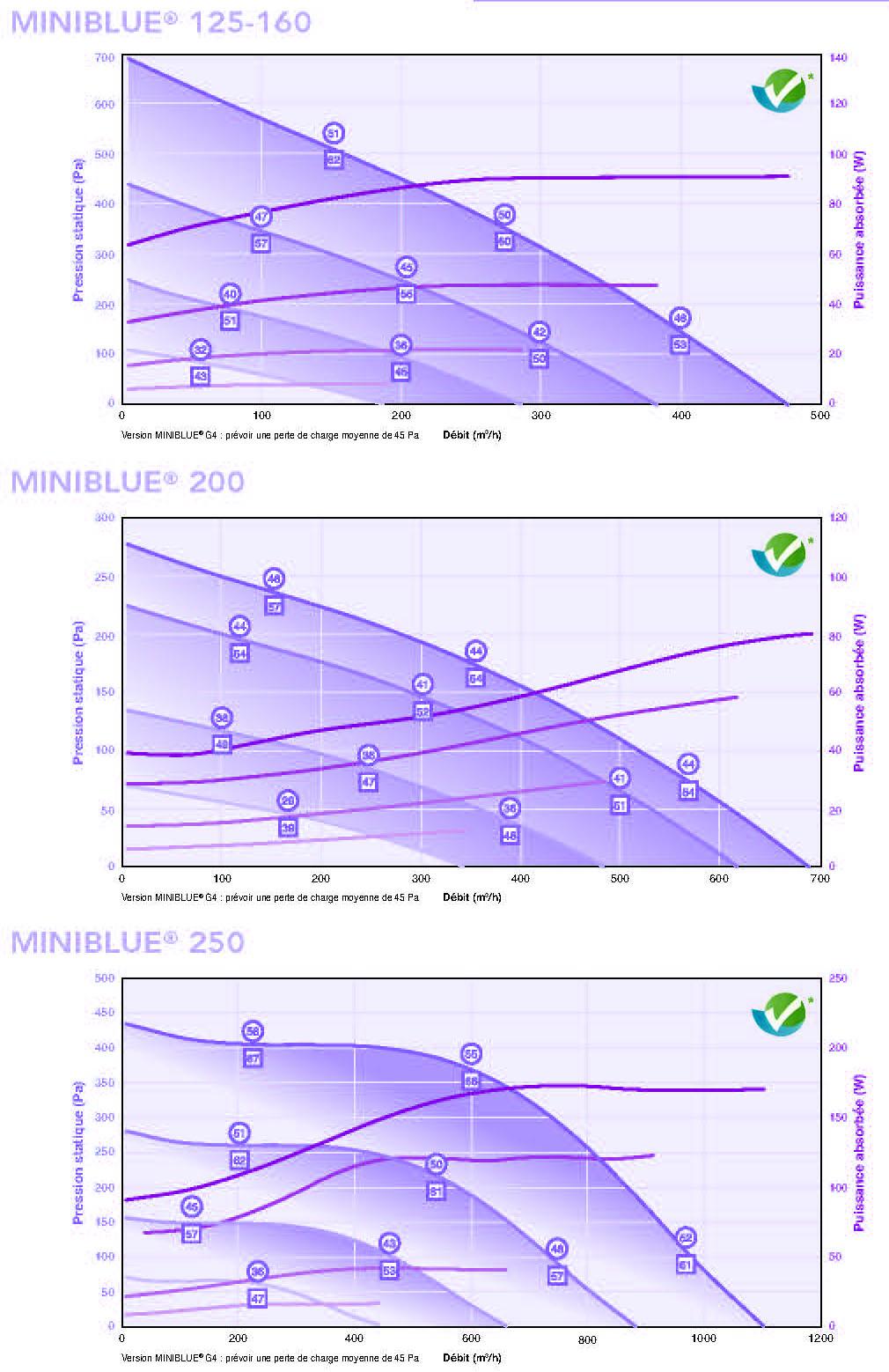 Caladair Miniblue Flow Rates