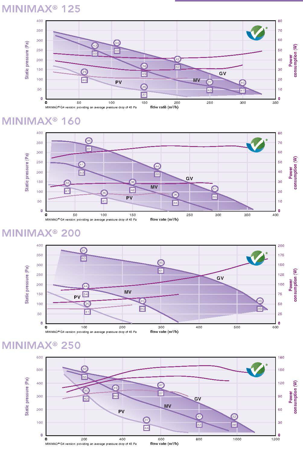 Minimax airflow rates