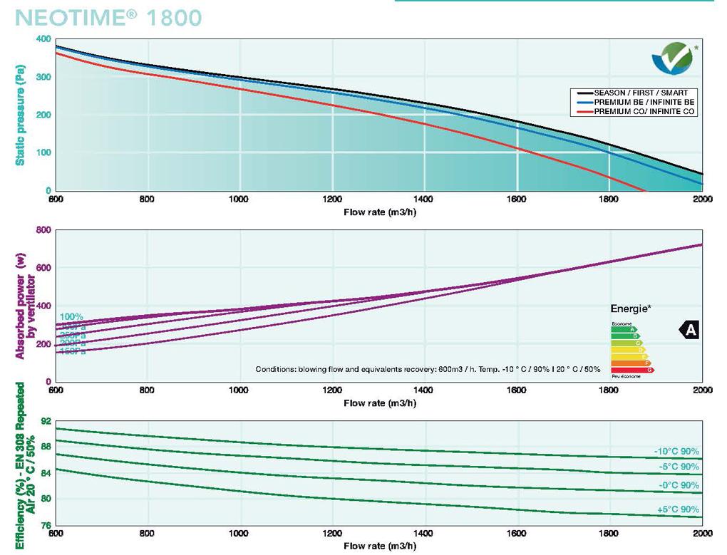 neotime 1800 flow rates