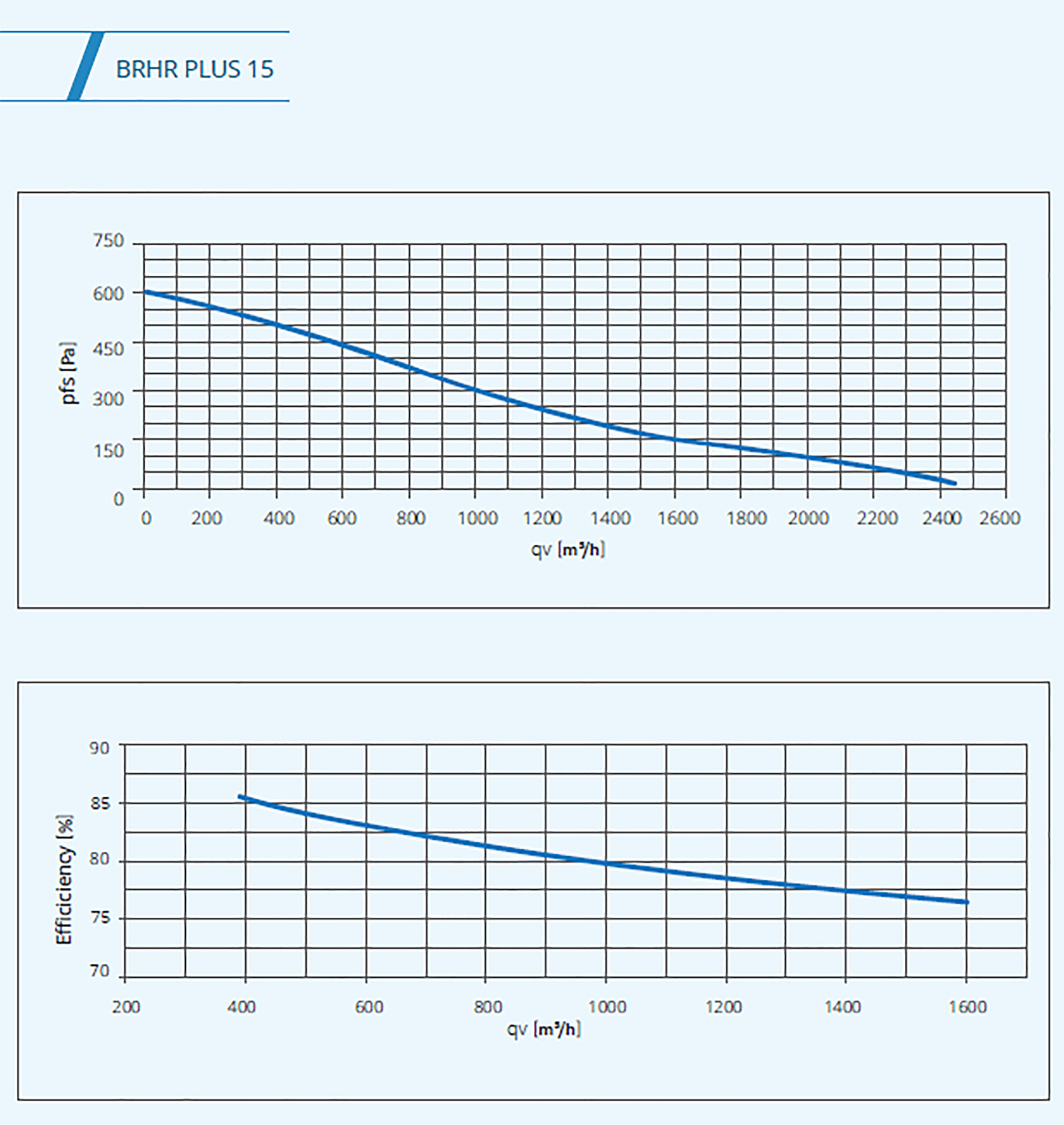 BSK plus 15 graph