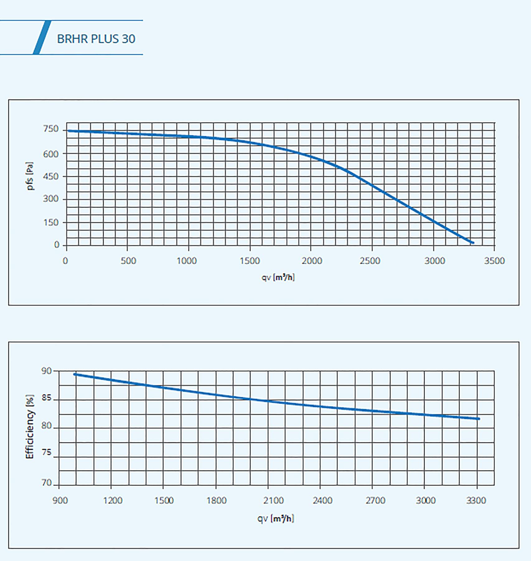 BSK plus 30 graph