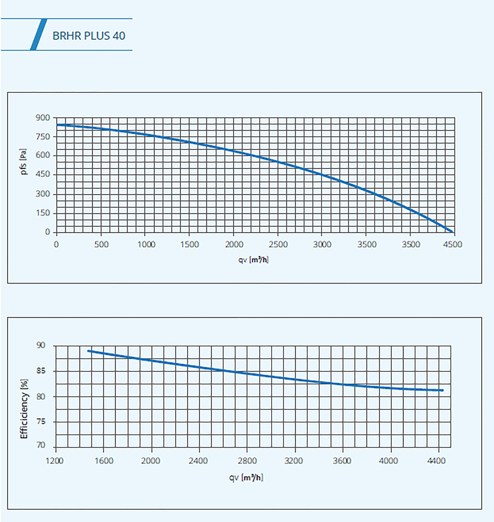 BSK plus 40 graph